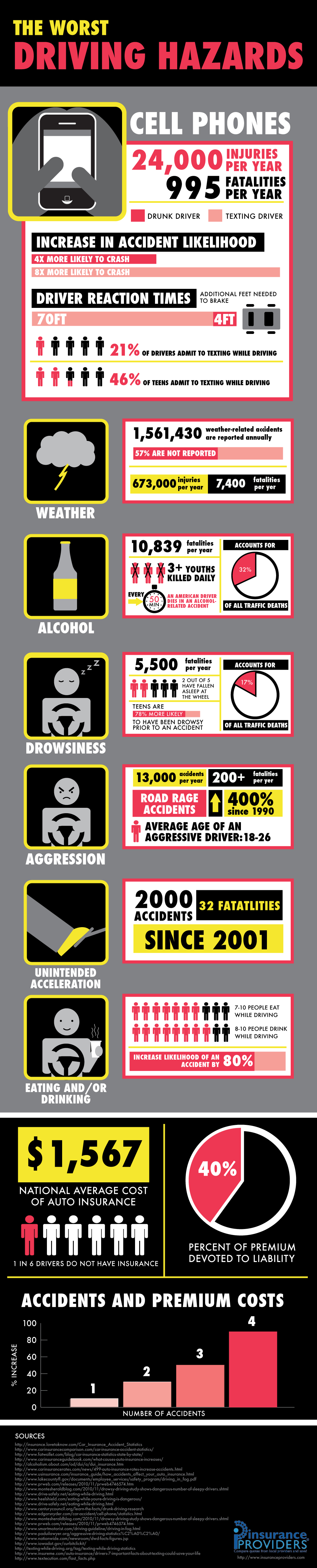 Drinking and Driving, Cell Phones and Driving Statistics